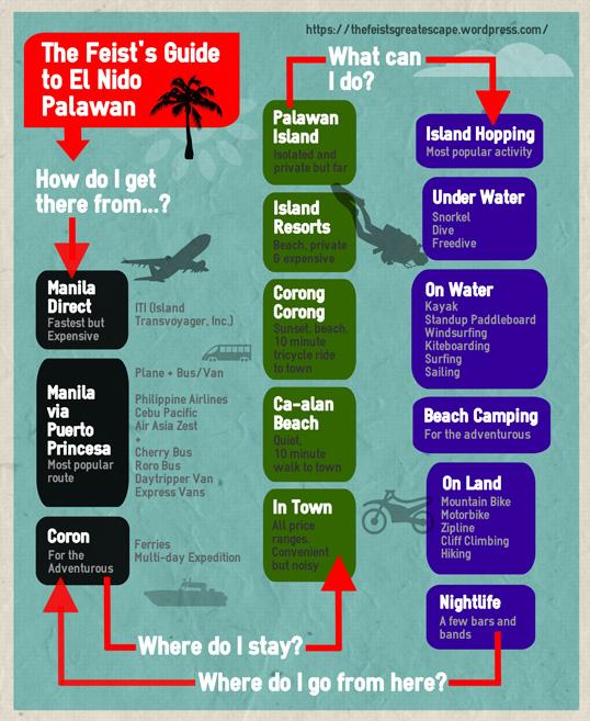 Feist's Quick Guide El Nido Palawan