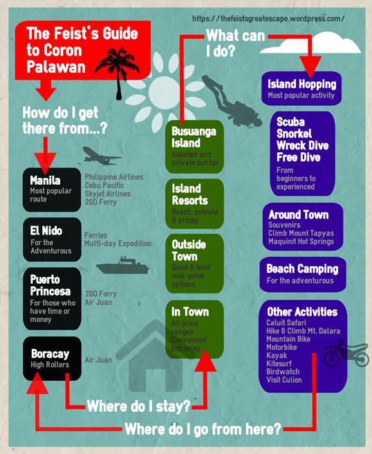 Feist's Quick Guide Coron Palawan